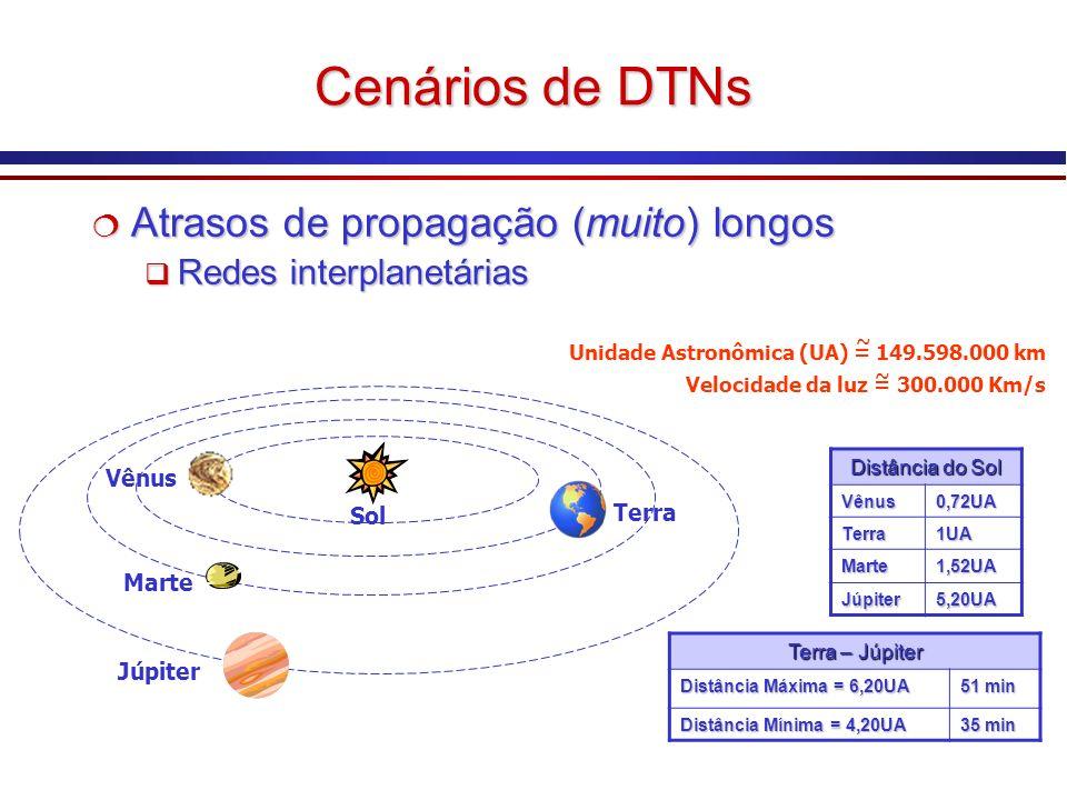 Cenários de DTNs Atrasos de propagação (muito) longos Atrasos de propagação (muito) longos Redes interplanetárias Redes interplanetárias Atrasos de propagação (muito) longos Atrasos de propagação (muito) longos Redes interplanetárias Redes interplanetárias Terra Vênus Júpiter Marte Sol Distância do Sol Vênus0,72UA Terra1UA Marte1,52UA Júpiter5,20UA Unidade Astronômica (UA) = 149.598.000 km Velocidade da luz = 300.000 Km/s ~ ~ Terra – Júpiter Distância Máxima = 6,20UA 51 min Distância Mínima = 4,20UA 35 min