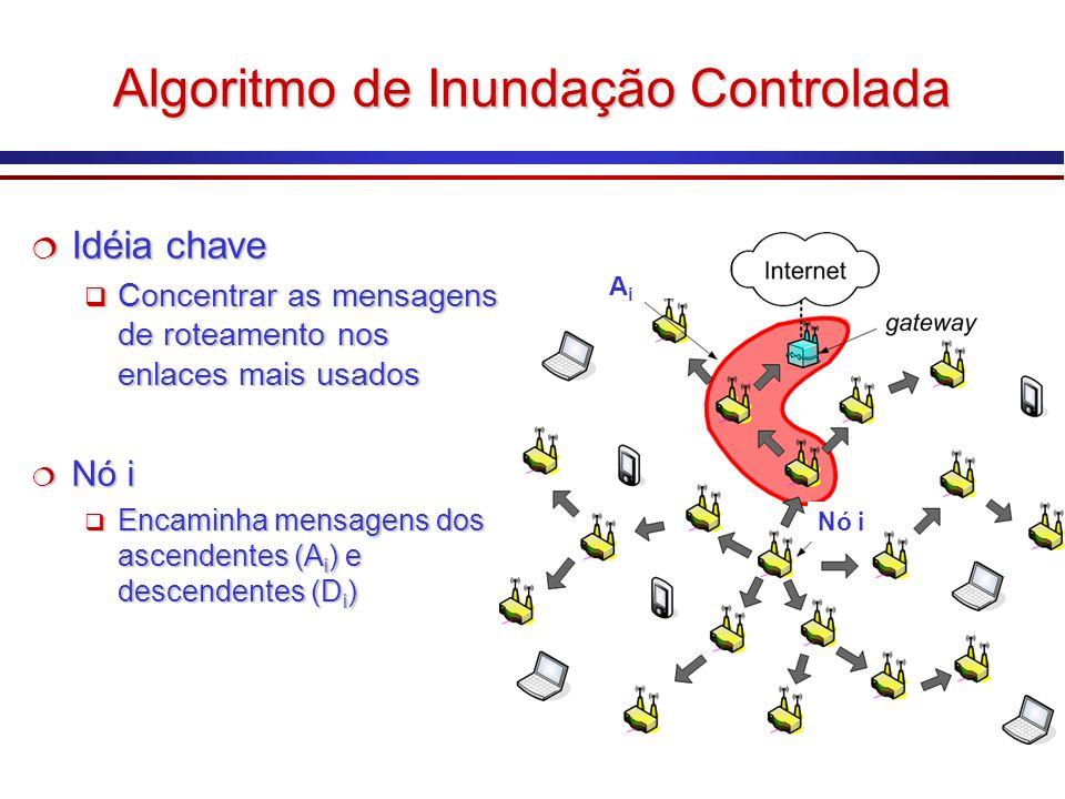 Algoritmo de Inundação Controlada Idéia chave Idéia chave Concentrar as mensagens de roteamento nos enlaces mais usados Concentrar as mensagens de roteamento nos enlaces mais usados Nó i Nó i Encaminha mensagens dos ascendentes (A i ) e descendentes (D i ) Encaminha mensagens dos ascendentes (A i ) e descendentes (D i ) Idéia chave Idéia chave Concentrar as mensagens de roteamento nos enlaces mais usados Concentrar as mensagens de roteamento nos enlaces mais usados Nó i Nó i Encaminha mensagens dos ascendentes (A i ) e descendentes (D i ) Encaminha mensagens dos ascendentes (A i ) e descendentes (D i ) AiAi Nó i