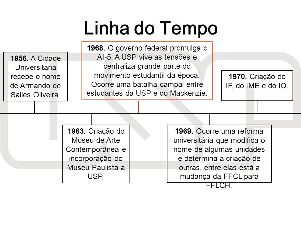 1956. A Cidade Universitária recebe o nome de Armando de Salles Oliveira. 1963. Criação do Museu de Arte Contemporânea e incorporação do Museu Paulist