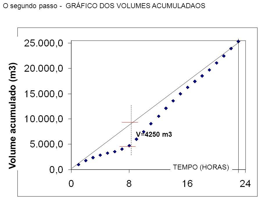 O segundo passo - GRÁFICO DOS VOLUMES ACUMULADAOS V=4250 m3 TEMPO (HORAS) Volume acumulado (m3)