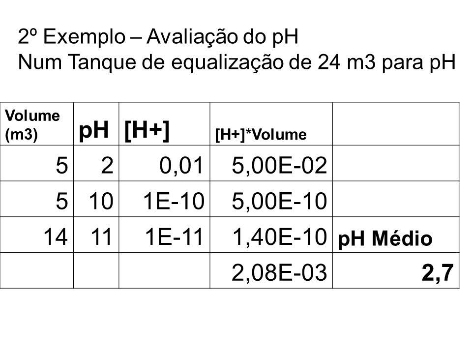 2º Exemplo – Avaliação do pH Num Tanque de equalização de 24 m3 para pH Volume (m3) pH[H+] [H+]*Volume 520,015,00E-02 5101E-105,00E-10 14111E-111,40E-