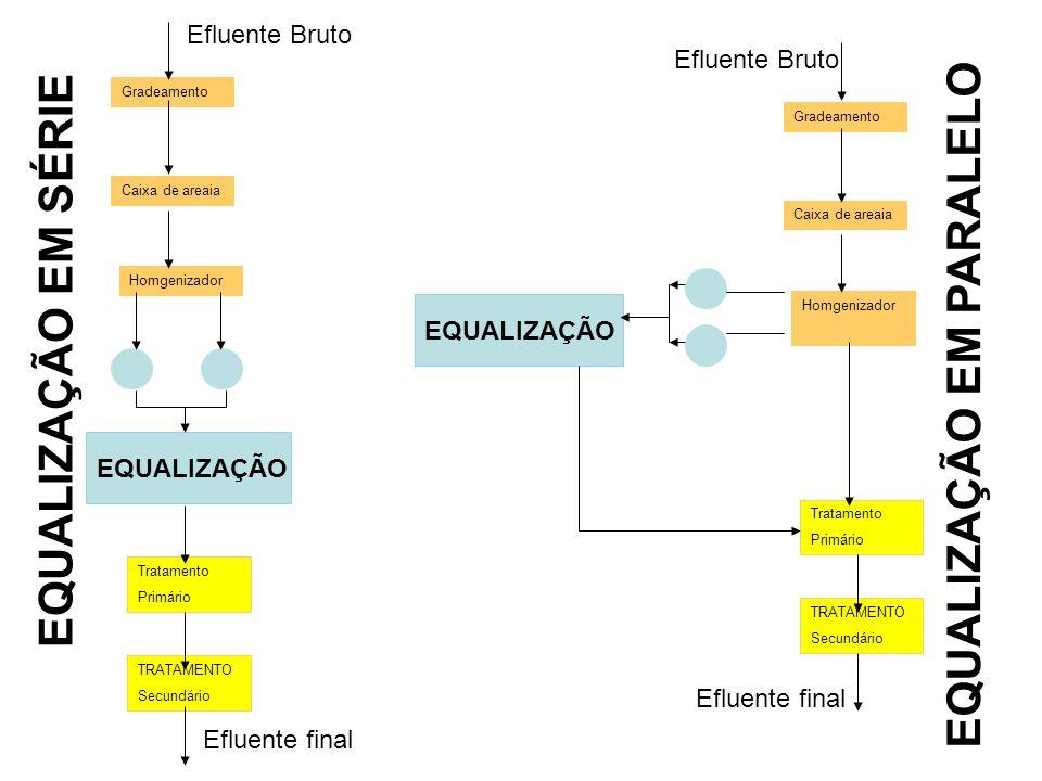 2º Exemplo – Avaliação do pH Num Tanque de equalização de 24 m3 para pH Volume (m3) pH[H+] [H+]*Volume 520,015,00E-02 5101E-105,00E-10 14111E-111,40E-10 pH Médio 2,08E-032,7