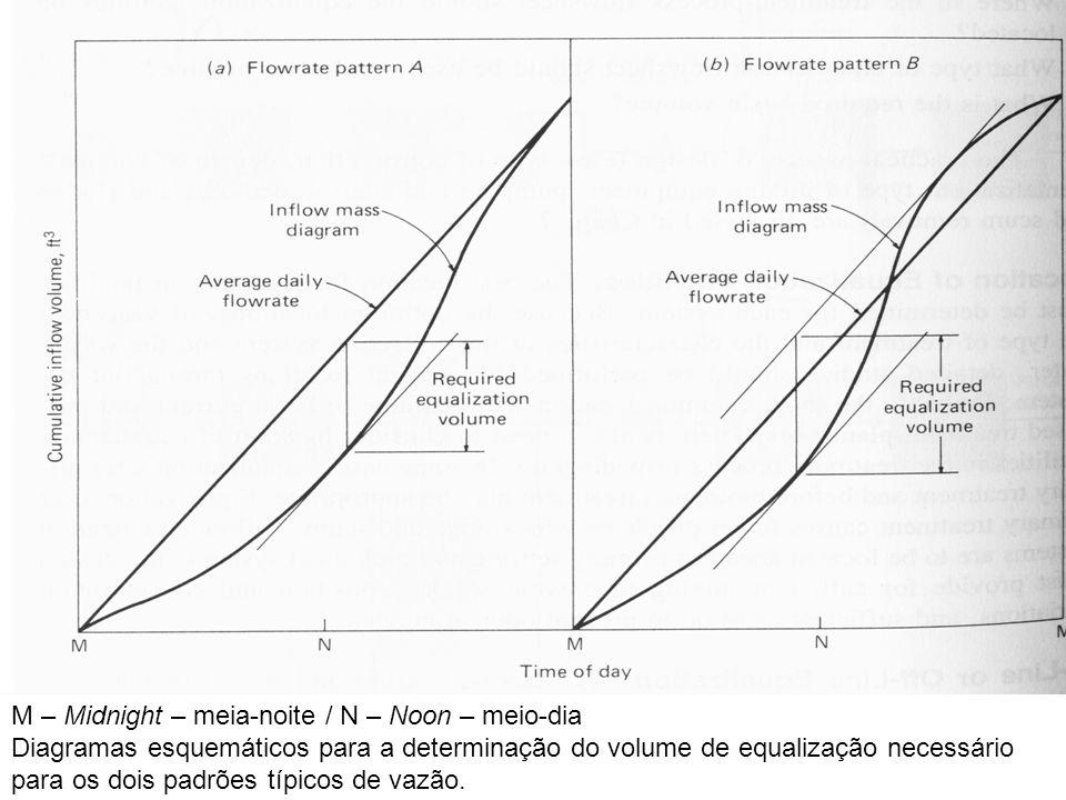 Interpretação dos diagramas: Na curva padrão A, no ponto de tangência mais baixo a bacia de equalização está vazia.