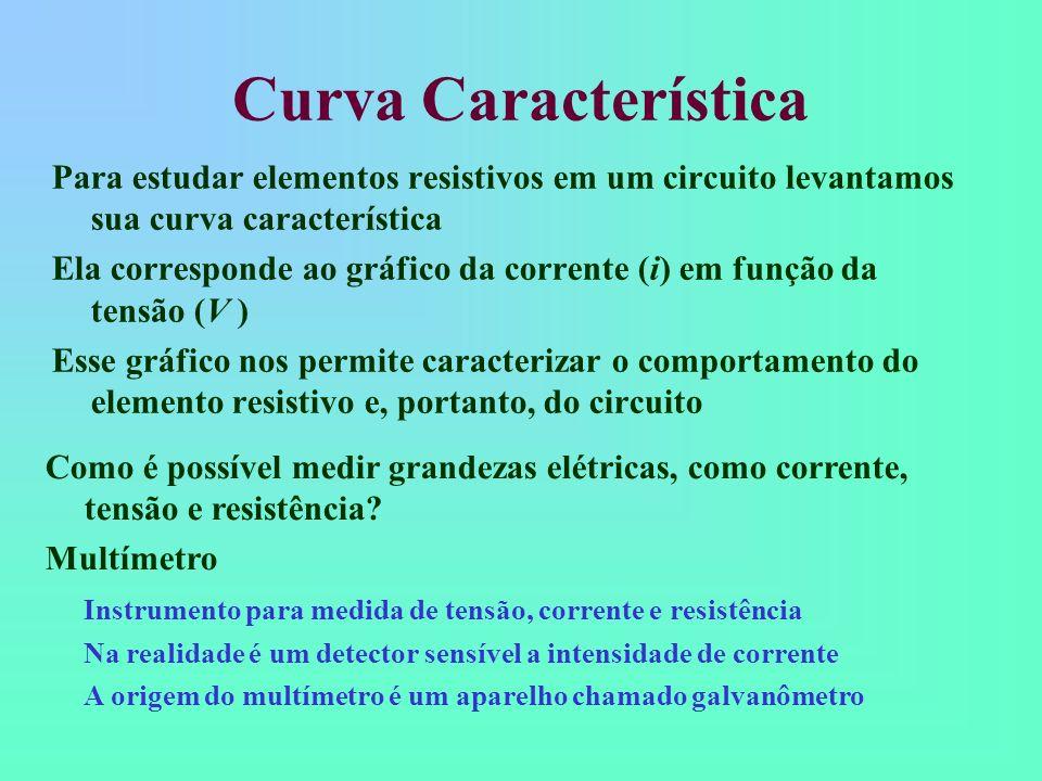 Curva Característica Para estudar elementos resistivos em um circuito levantamos sua curva característica Ela corresponde ao gráfico da corrente (i) e