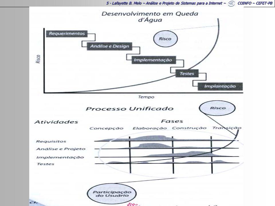 5 - Lafayette B. Melo – Análise e Projeto de Sistemas para a Internet – COINFO – CEFET-PB