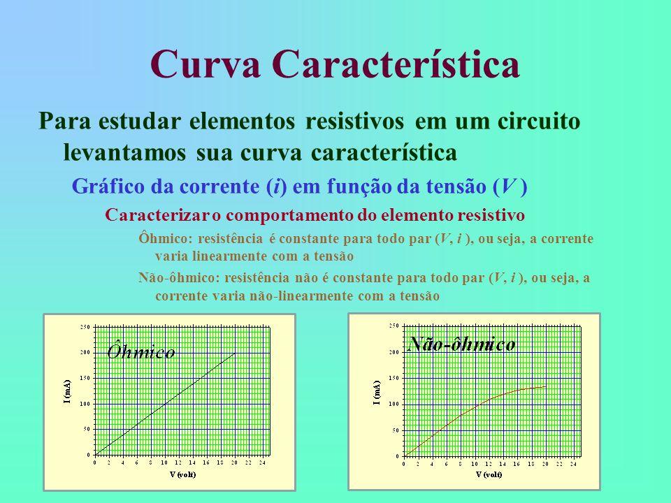 Curva Característica Para estudar elementos resistivos em um circuito levantamos sua curva característica Gráfico da corrente (i) em função da tensão