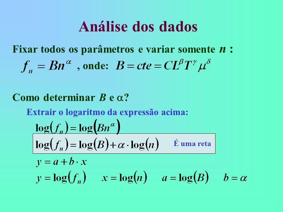 É uma reta Fixar todos os parâmetros e variar somente n :, onde: Como determinar B e ? Extrair o logaritmo da expressão acima: Análise dos dados