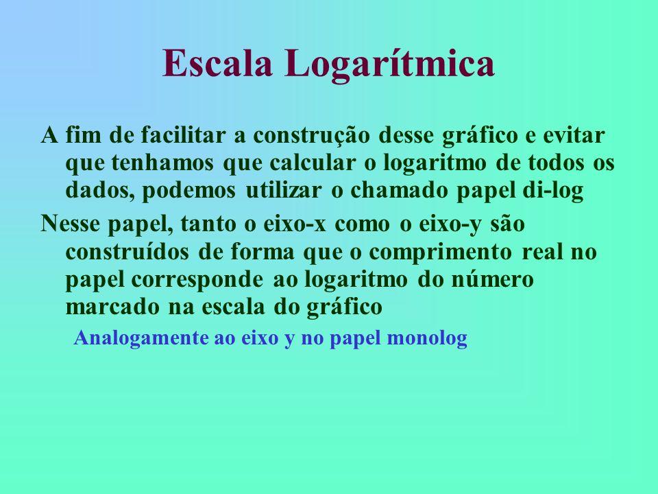 Escala Logarítmica A fim de facilitar a construção desse gráfico e evitar que tenhamos que calcular o logaritmo de todos os dados, podemos utilizar o