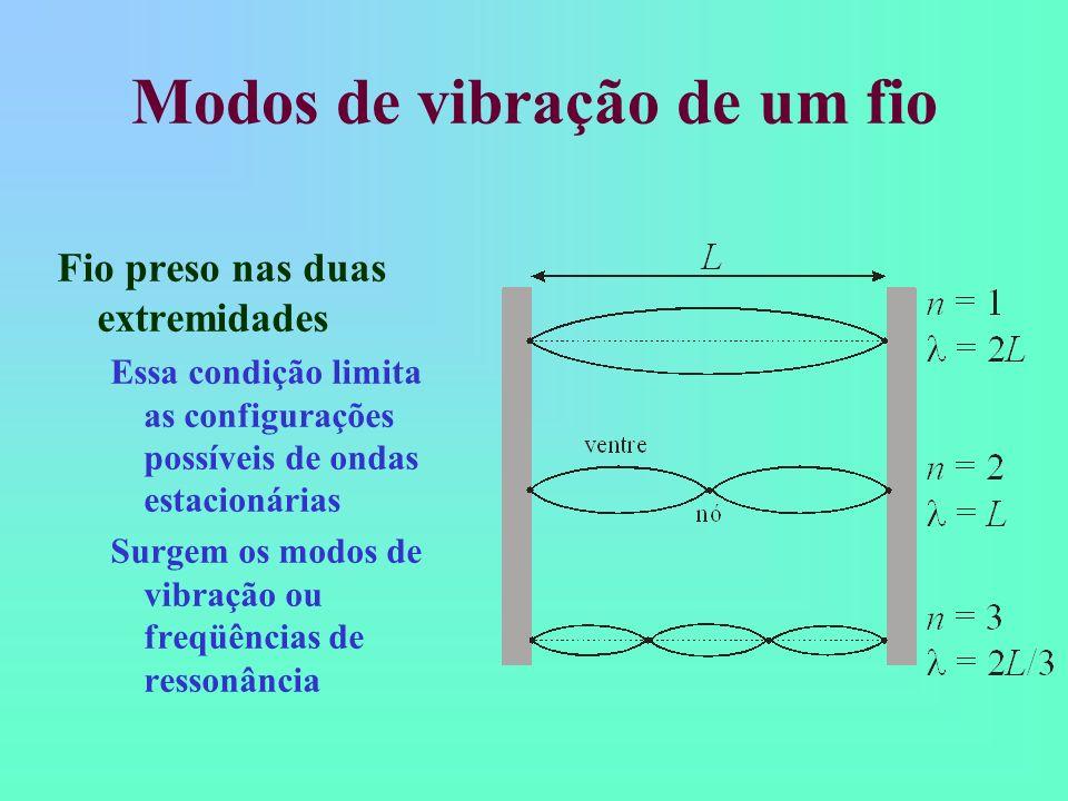 Modos de vibração de um fio Fio preso nas duas extremidades Essa condição limita as configurações possíveis de ondas estacionárias Surgem os modos de