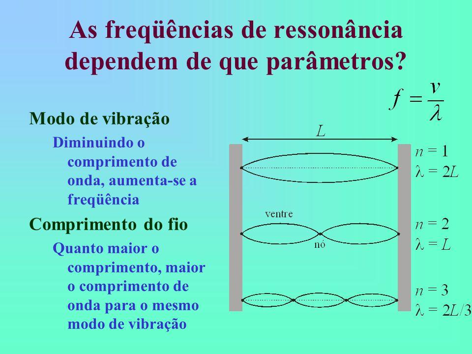 As freqüências de ressonância dependem de que parâmetros? Modo de vibração Diminuindo o comprimento de onda, aumenta-se a freqüência Comprimento do fi