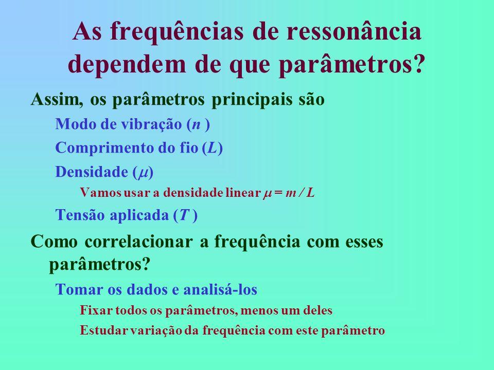 As frequências de ressonância dependem de que parâmetros? Assim, os parâmetros principais são Modo de vibração (n ) Comprimento do fio (L) Densidade (