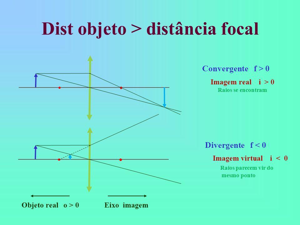 Dist objeto > distância focal Convergente f > 0 Divergente f < 0 Objeto real o > 0 Eixo imagem Imagem virtual i < 0 Raios parecem vir do mesmo ponto Imagem real i > 0 Raios se encontram