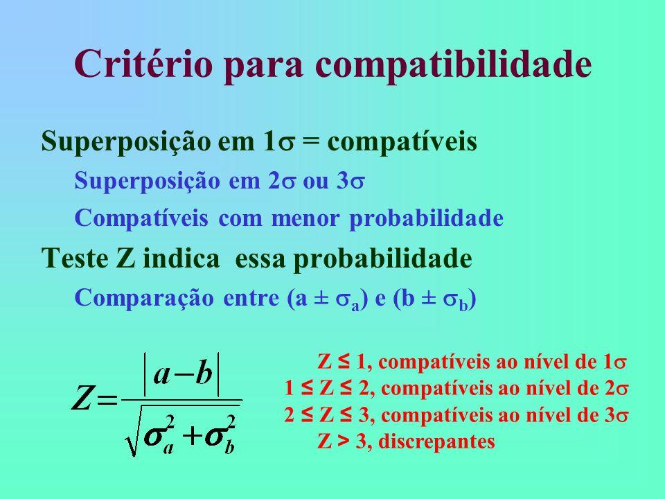 Critério para compatibilidade Superposição em 1 = compatíveis Superposição em 2 ou 3 Compatíveis com menor probabilidade Teste Z indica essa probabilidade Comparação entre (a ± a ) e (b ± b ) Z 1, compatíveis ao nível de 1 1 Z 2, compatíveis ao nível de 2 2 Z 3, compatíveis ao nível de 3 Z > 3, discrepantes