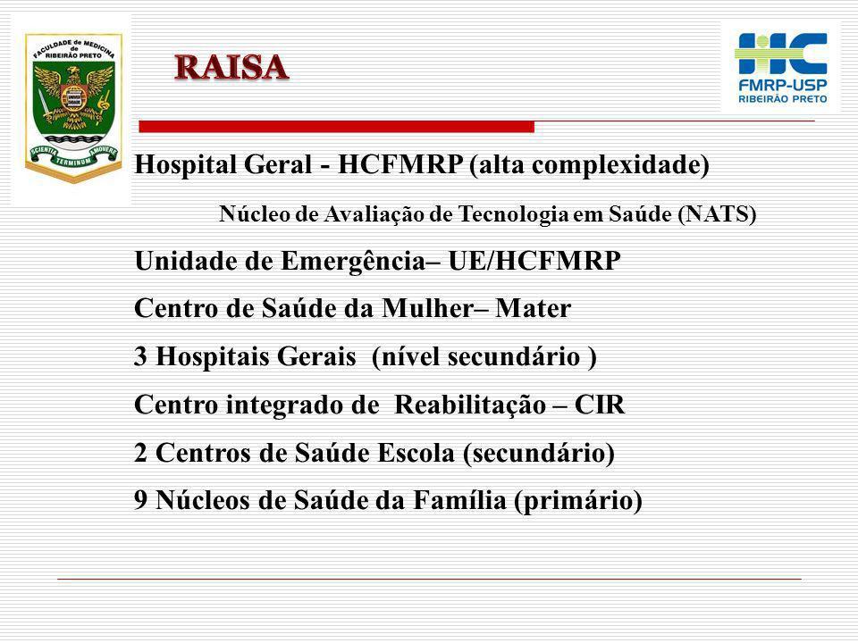 Todos os Hospitais Escola (60) Institutos Nacionais de Saúde (15) Ministério da Educação Ministério da Saúde RedCLARA