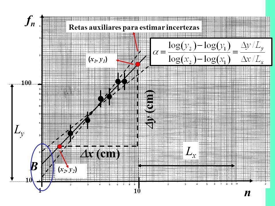 26-06-200812a Aula11 10 100 1 n fnfn B x (cm) y (cm) Retas auxiliares para estimar incertezas ( x 1, y 1 ) ( x 2, y 2 ) LyLy LxLx