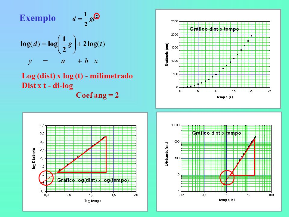 Exemplo Log (dist) x log (t) - milimetrado Dist x t - di-log Coef ang = 2