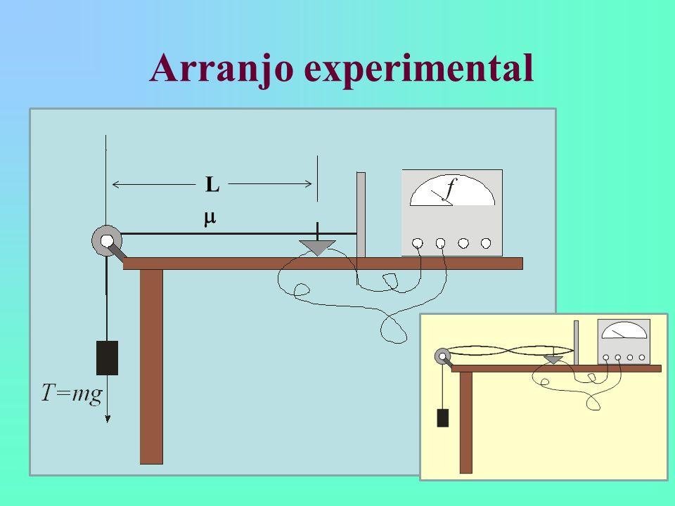 Procedimento experimental Quatro parâmetros a serem estudados: n, L, e T Primeira aula: Dependência da frequência com n Fixos: do fio de nylon, comprimento do fio e massa Dependência da frequência com T (massa) Fixos: do fio de nylon, comprimento do fio e n (2) Segunda aula: Dependência da frequência com Dependência da frequência com L Manter fixos os parâmetros restantes