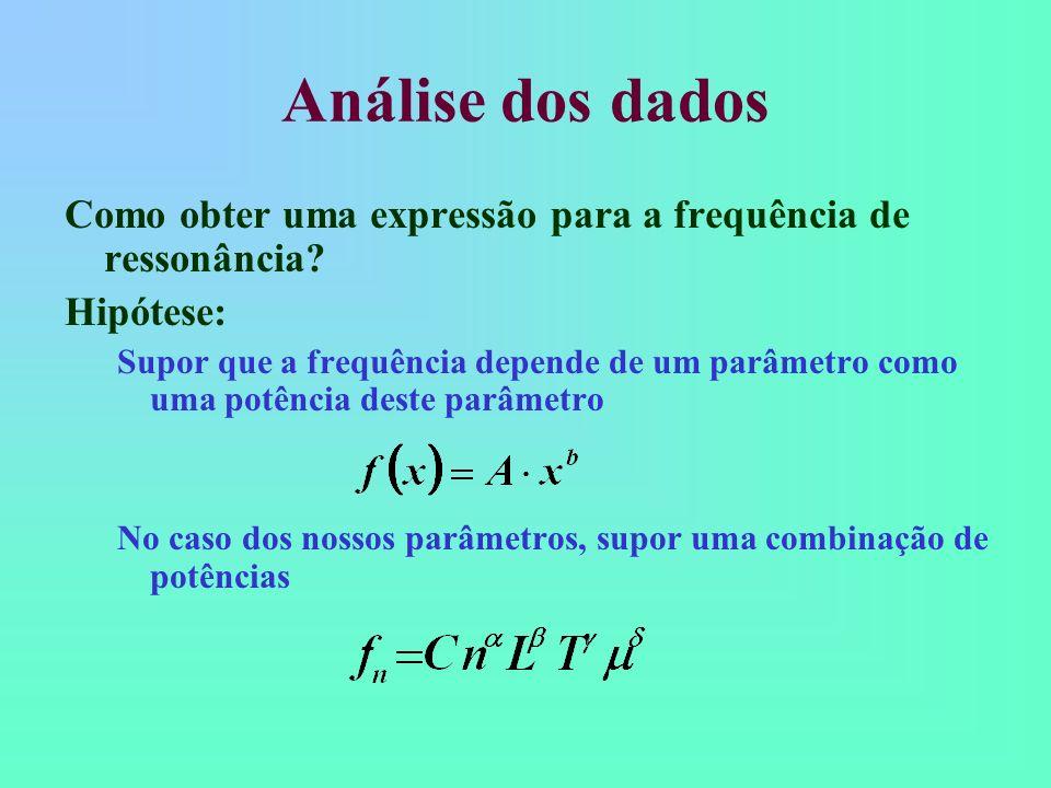 Análise dos dados Como obter uma expressão para a frequência de ressonância? Hipótese: Supor que a frequência depende de um parâmetro como uma potênci