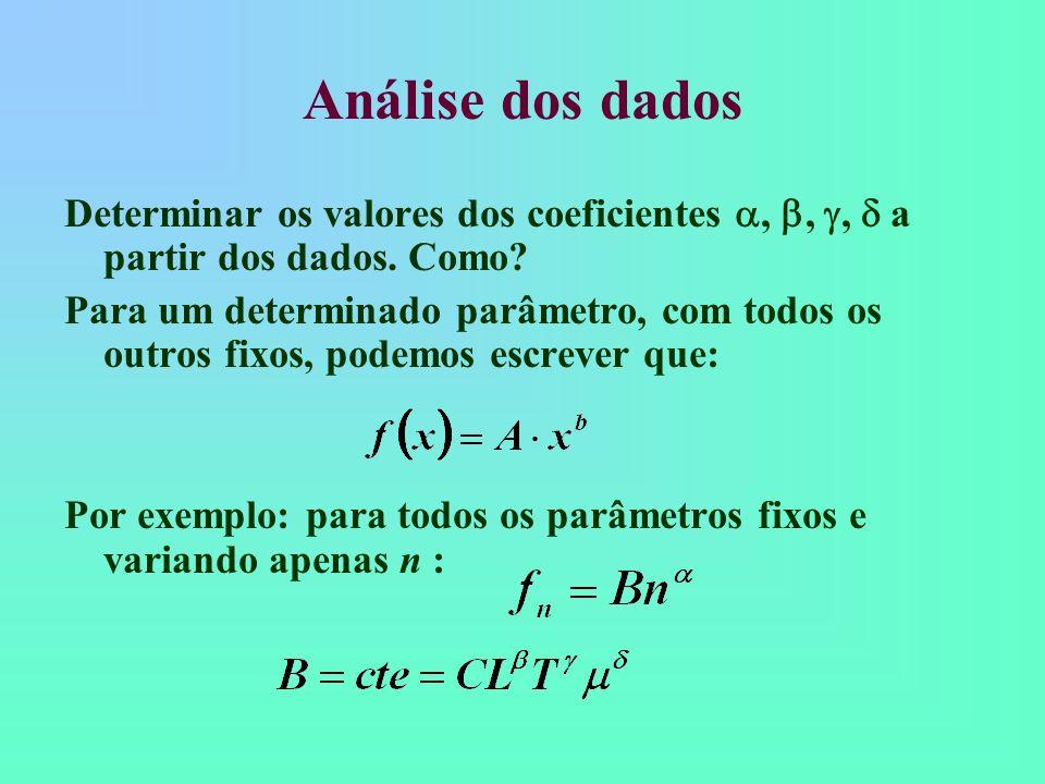 Análise dos dados Determinar os valores dos coeficientes,,, a partir dos dados. Como? Para um determinado parâmetro, com todos os outros fixos, podemo