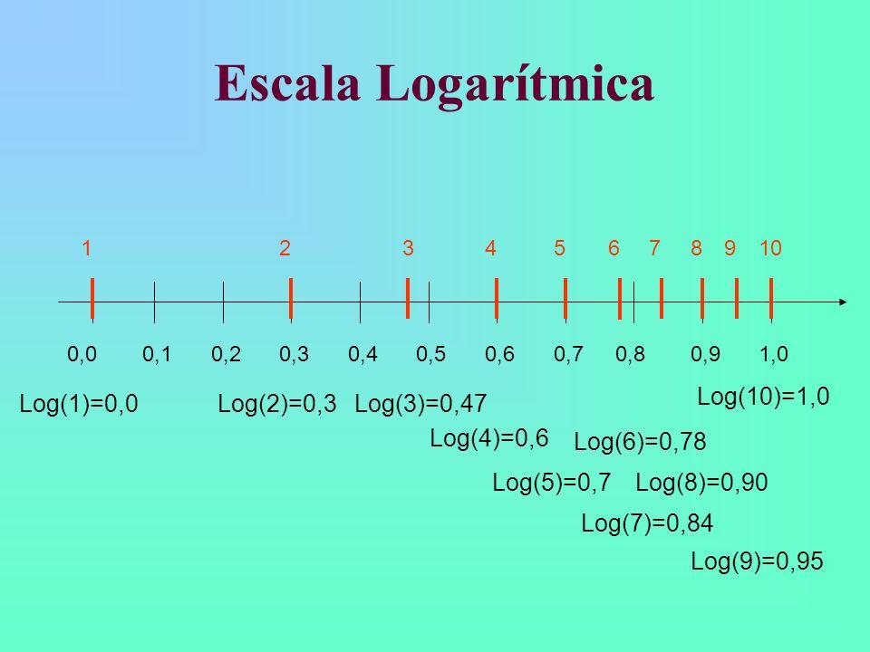 Escala Logarítmica 0,20,40,60,8 Log(1)=0,0 Log(5)=0,7 Log(10)=1,0 0,10,30,50,70,91,00,0 Log(2)=0,3Log(3)=0,47 Log(4)=0,6 Log(6)=0,78 Log(7)=0,84 Log(8