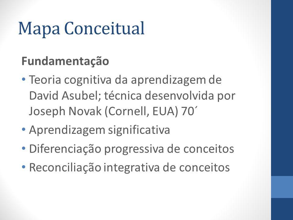Mapa Conceitual Fundamentação Teoria cognitiva da aprendizagem de David Asubel; técnica desenvolvida por Joseph Novak (Cornell, EUA) 70´ Aprendizagem