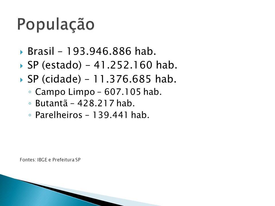 Brasil – 193.946.886 hab. SP (estado) – 41.252.160 hab.