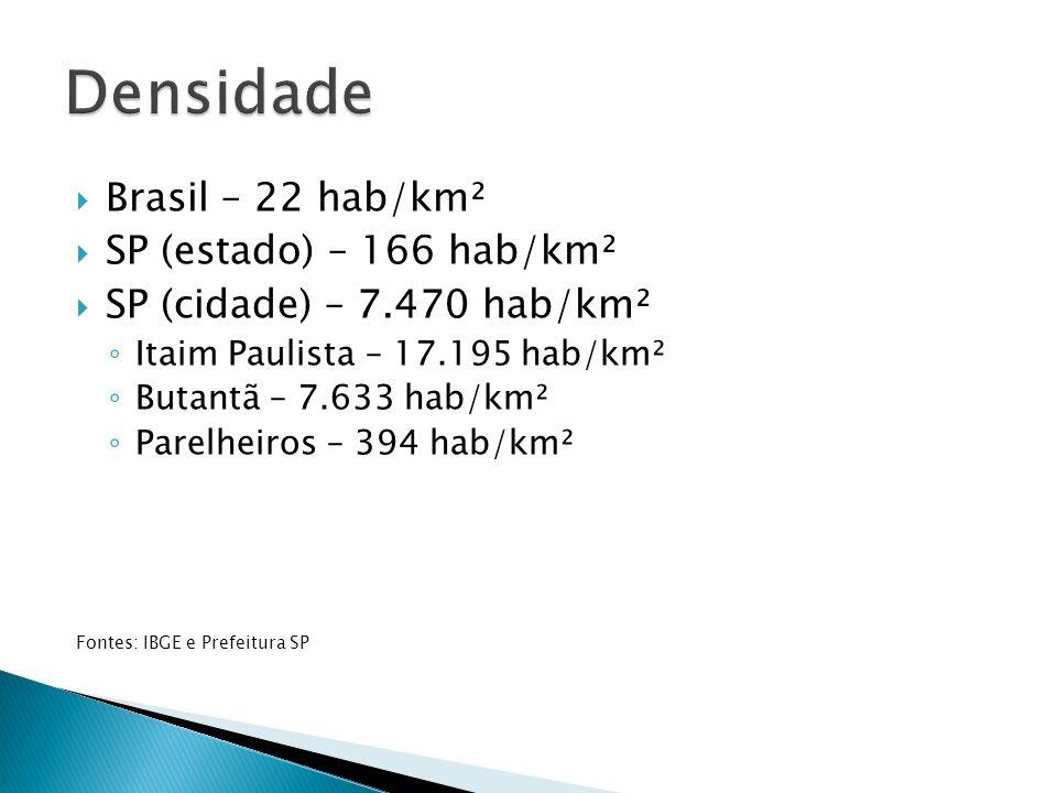 Brasil – 22 hab/km² SP (estado) – 166 hab/km² SP (cidade) – 7.470 hab/km² Itaim Paulista – 17.195 hab/km² Butantã – 7.633 hab/km² Parelheiros – 394 hab/km² Fontes: IBGE e Prefeitura SP