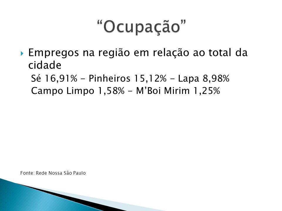 Empregos na região em relação ao total da cidade Sé 16,91% - Pinheiros 15,12% - Lapa 8,98% Campo Limpo 1,58% - MBoi Mirim 1,25% Fonte: Rede Nossa São Paulo