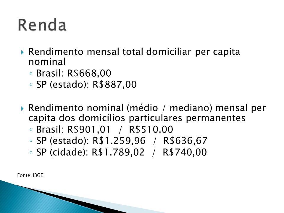 IBGE http://www.ibge.gov.br/cidadesat/link.php?codmun=355030 – Acesso em 12/03/2013 http://www.ibge.gov.br/home/estatistica/populacao/censo2010/indicado res_sociais_municipais/tabelas_pdf/tab16.pdf – Acesso em 12/03/2013 Prefeitura SP http://www.prefeitura.sp.gov.br/cidade/secretarias/subprefeituras/subpr efeituras/dados_demograficos/ – Acesso em 12/03/2013 Rede Nossa São Paulo http://www.nossasaopaulo.org.br/observatorio/analises.php?tema=11&in dicador=48&ano=2010#info – Acesso em 12/03/2013