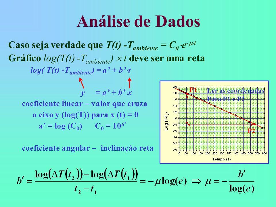 Análise de Dados Caso seja verdade que T(t) -T ambiente = C 0 e - t Gráfico log(T(t) -T ambiente ) t deve ser uma reta log( T(t) -T ambiente ) = a + b
