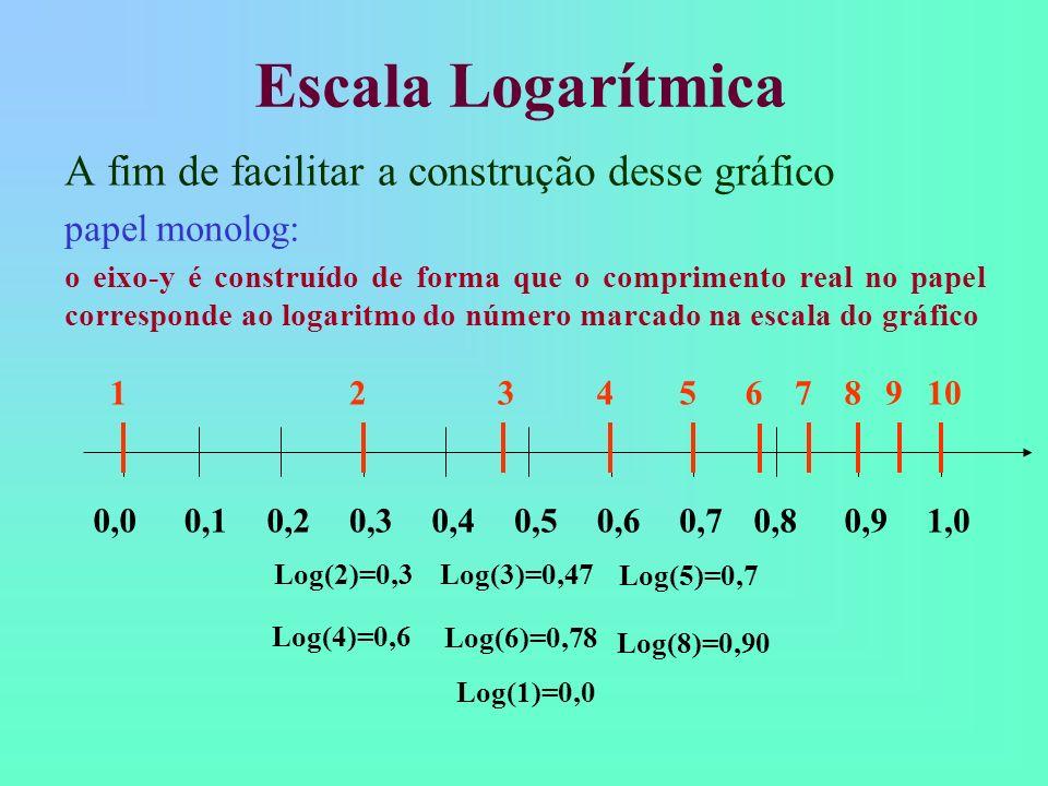 Escala Logarítmica A fim de facilitar a construção desse gráfico papel monolog: o eixo-y é construído de forma que o comprimento real no papel corresp