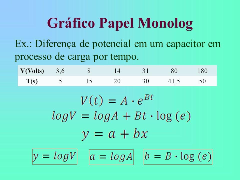 Gráfico Papel Monolog Ex.: Diferença de potencial em um capacitor em processo de carga por tempo. V(Volts)3,68143180180 T(s)515203041,550