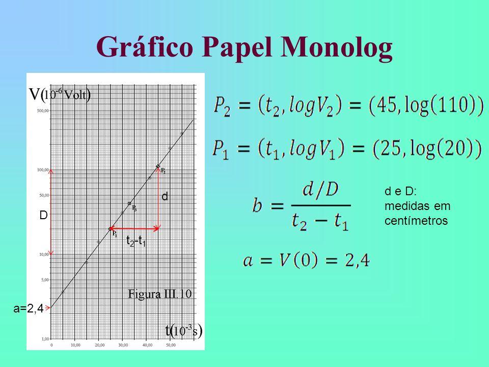 Gráfico Papel Monolog D d t 2 -t 1 a=2,4 d e D: medidas em centímetros