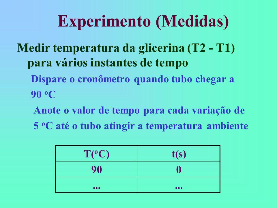 Medir temperatura da glicerina (T2 - T1) para vários instantes de tempo Dispare o cronômetro quando tubo chegar a 90 o C Anote o valor de tempo para c