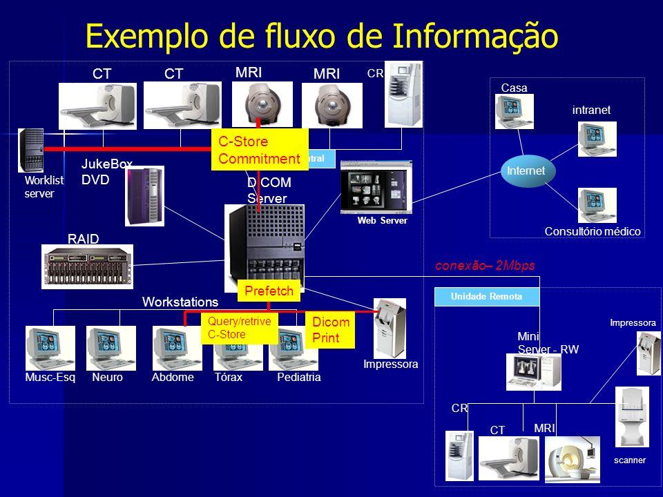 Exemplo de fluxo de Informação CT MRI DICOM Server Workstations Musc-EsqNeuro Abdome Tórax Pediatria Web Server Mini Server - RW JukeBox DVD conexão–