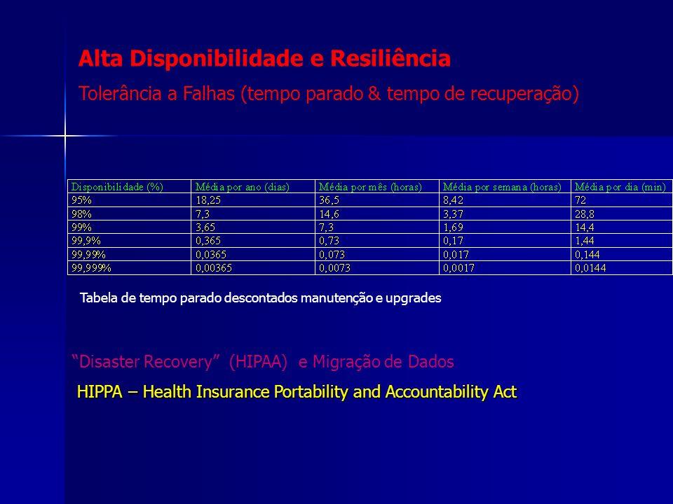 Alta Disponibilidade e Resiliência Tolerância a Falhas (tempo parado & tempo de recuperação) Disaster Recovery (HIPAA) e Migração de Dados HIPPA – Hea