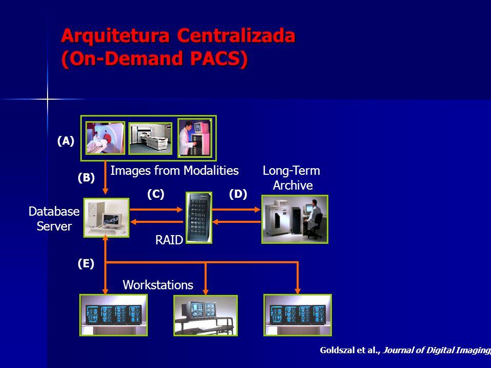 Arquitetura Centralizada (On-Demand PACS) Images from Modalities Database Server RAID Long-Term Archive Workstations (A) (B) (C)(D) (E) Goldszal et al