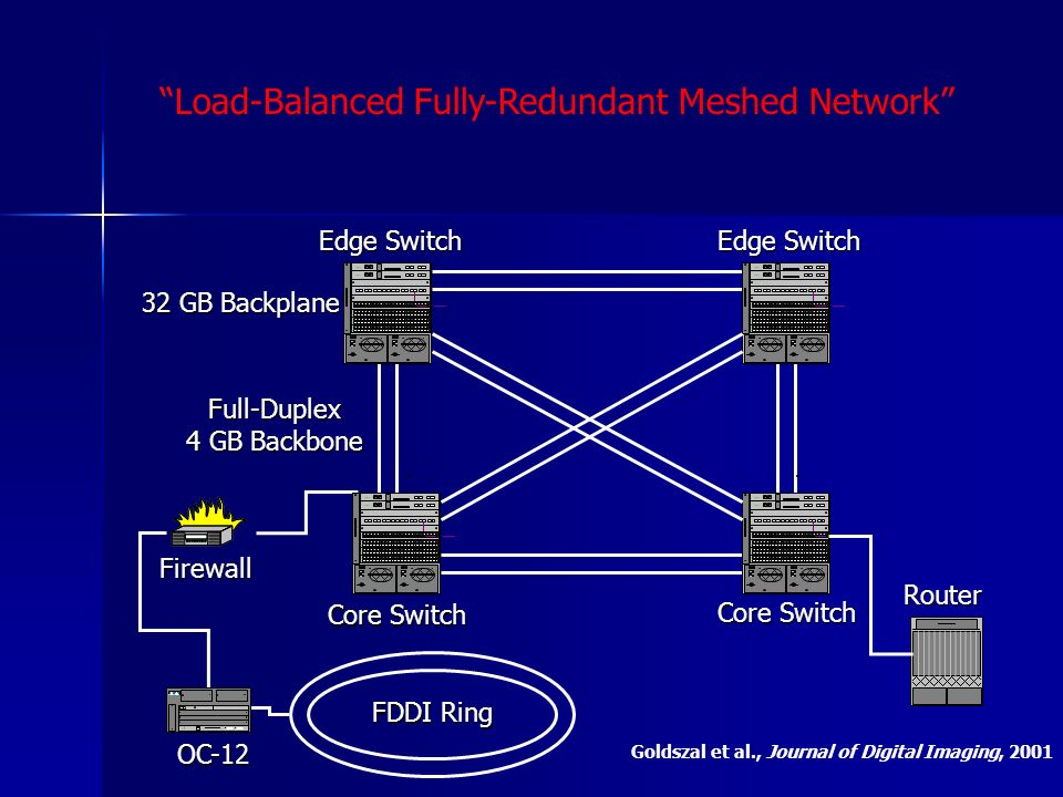 Load-Balanced Fully-Redundant Meshed Network FDDI Ring OC-12 Core Switch Edge Switch Router Firewall Full-Duplex 4 GB Backbone 32 GB Backplane Goldsza