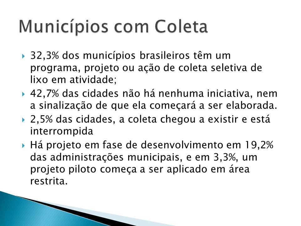 32,3% dos municípios brasileiros têm um programa, projeto ou ação de coleta seletiva de lixo em atividade; 42,7% das cidades não há nenhuma iniciativa, nem a sinalização de que ela começará a ser elaborada.
