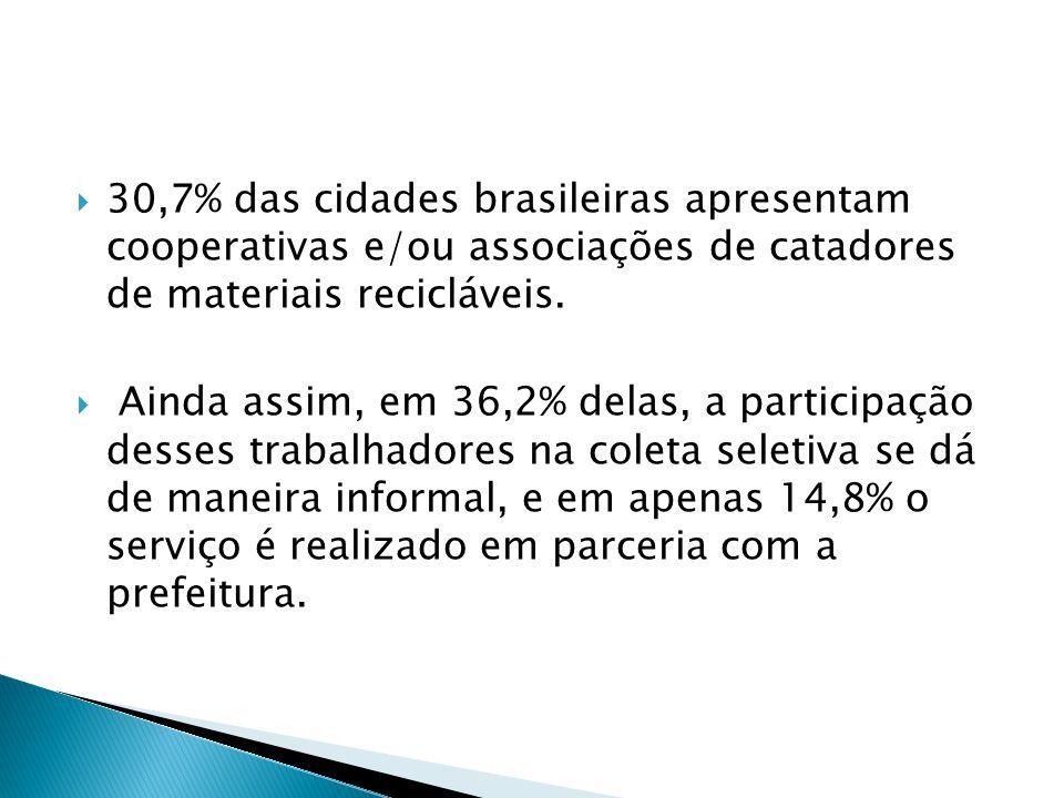 30,7% das cidades brasileiras apresentam cooperativas e/ou associações de catadores de materiais recicláveis.