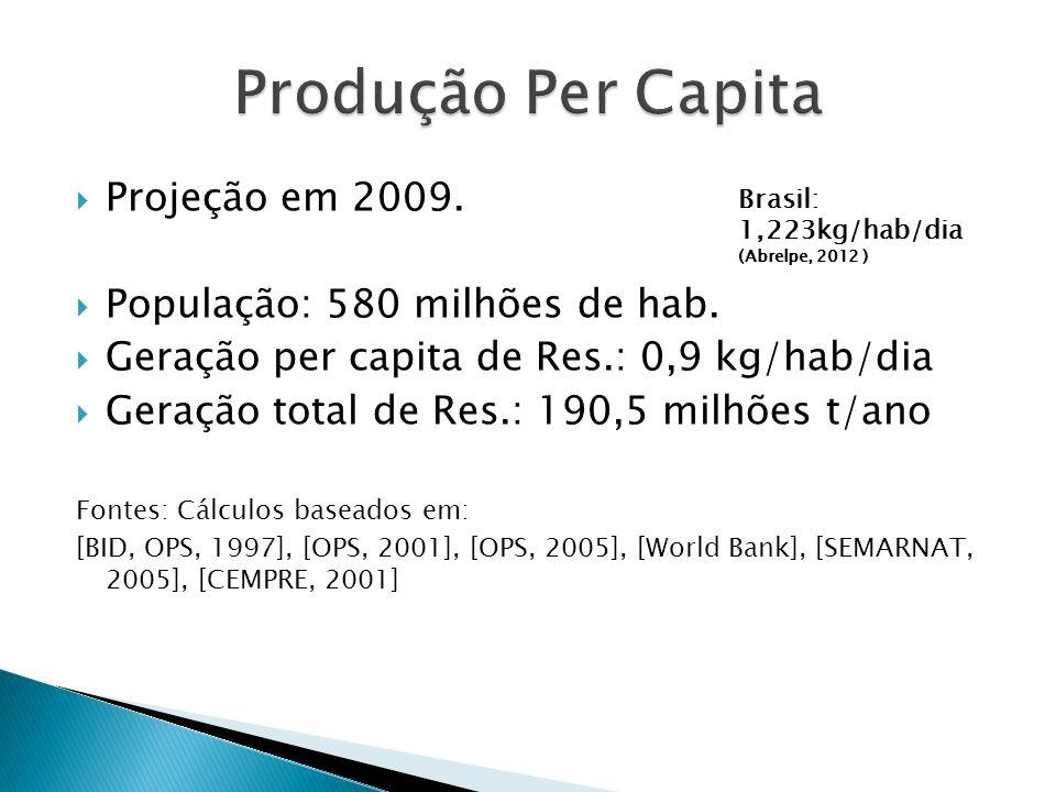 Brasil: Aterros: 62,5% (Abrelpe, 2012 ) Fontes: LATINOSAN, 2007; SSPD, 2008, DANE, 2005; *Solo el área urbana