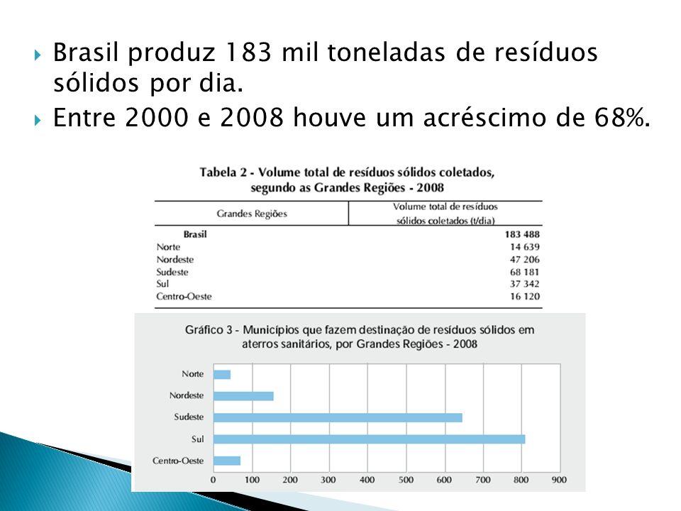 Brasil produz 183 mil toneladas de resíduos sólidos por dia.