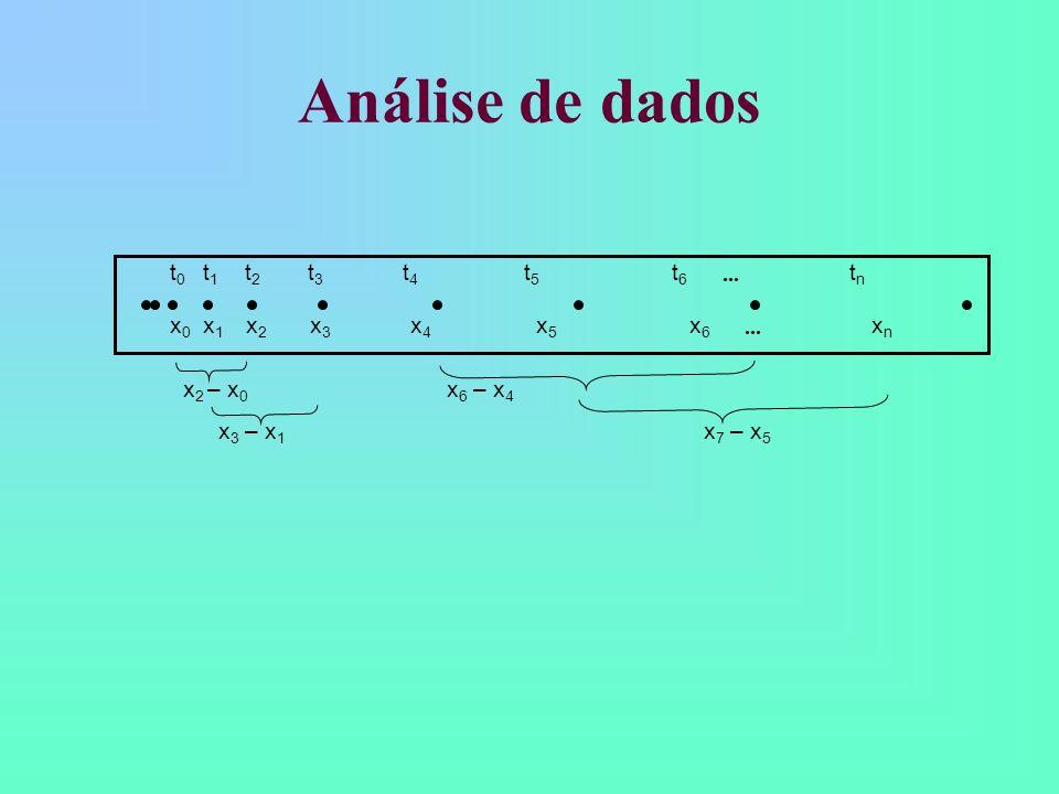 Análise de dados x 2 – x 0 x 6 – x 4 x 3 – x 1 t 0 t 1 t 2 t 3 t 4 t 5 t 6 t n x 0 x 1 x 2 x 3 x 4 x 5 x 6 x n