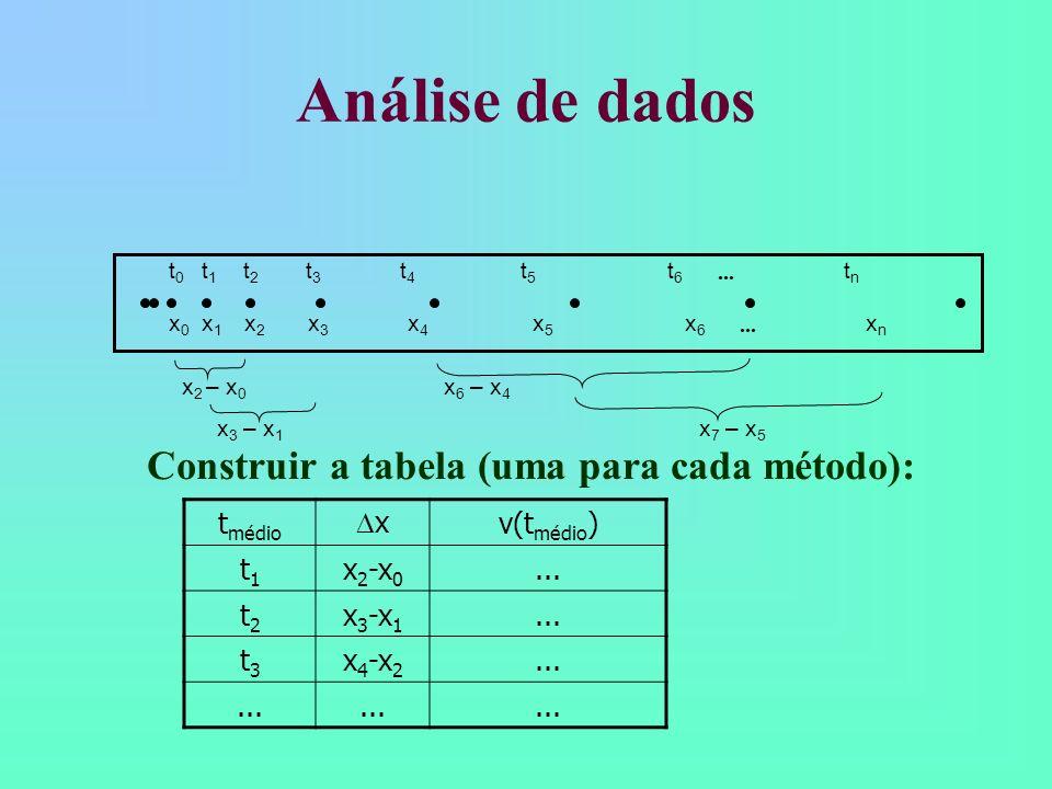 Análise de dados x 2 – x 0 x 6 – x 4 x 3 – x 1 x 7 – x 5 t 0 t 1 t 2 t 3 t 4 t 5 t 6 t n x 0 x 1 x 2 x 3 x 4 x 5 x 6 x n