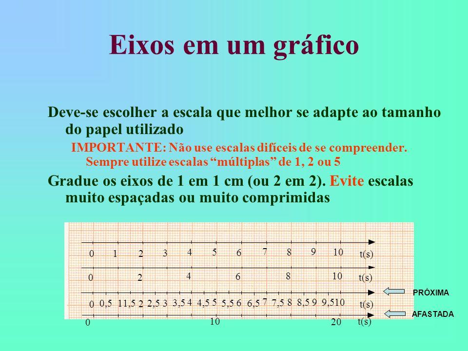Representação Gráfica Representando graficamente a velocidade (eixo-y ou variável dependente) em função do tempo (eixo-x ou variável independente) Não