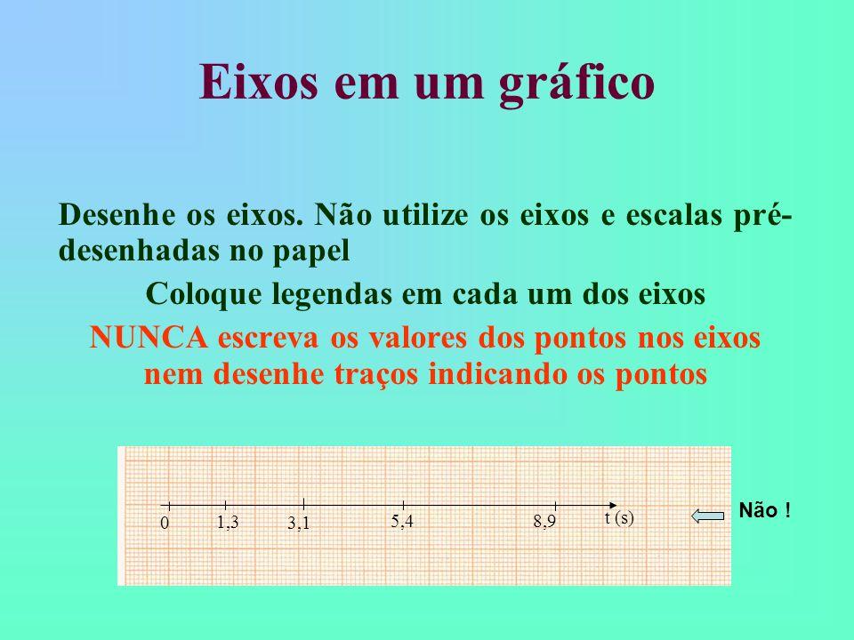 Eixos em um gráfico Deve-se escolher a escala que melhor se adapte ao tamanho do papel utilizado IMPORTANTE: Não use escalas difíceis de se compreende