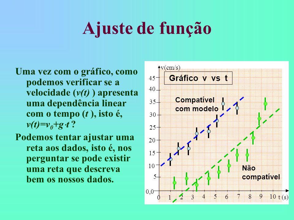 Representação dos pontos no gráfico Utilize marcadores visíveis Represente as barras de incerteza em y e x (quando houver) de forma clara NUNCA LIGUE