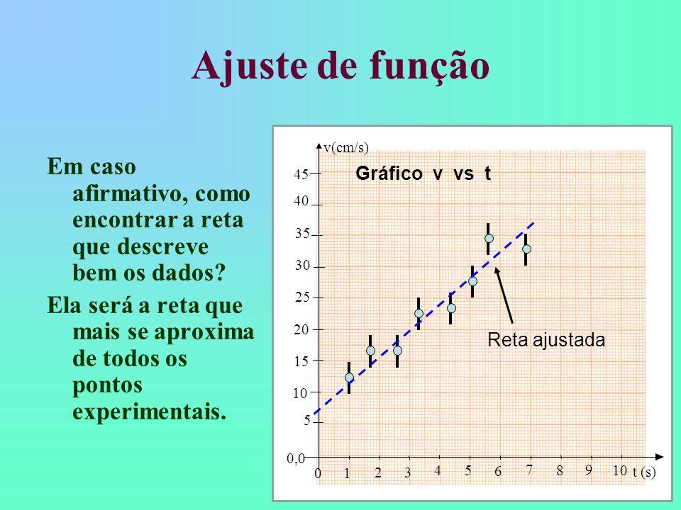 Ajuste de função Uma vez com o gráfico, como podemos verificar se a velocidade (v(t) ) apresenta uma dependência linear com o tempo (t ), isto é, v(t)