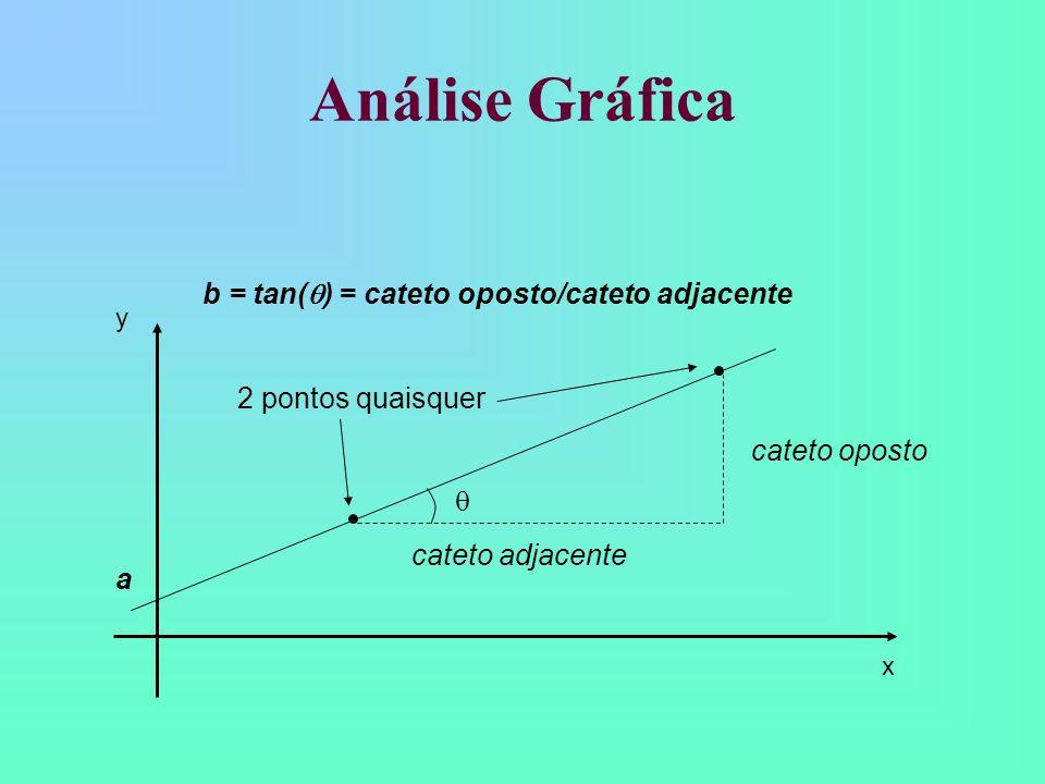 Análise Gráfica Como extrair esses parâmetros da reta ajustada? O coeficiente linear (a ) será o ponto em y que a reta cruza o eixo vertical (x=0 ); O