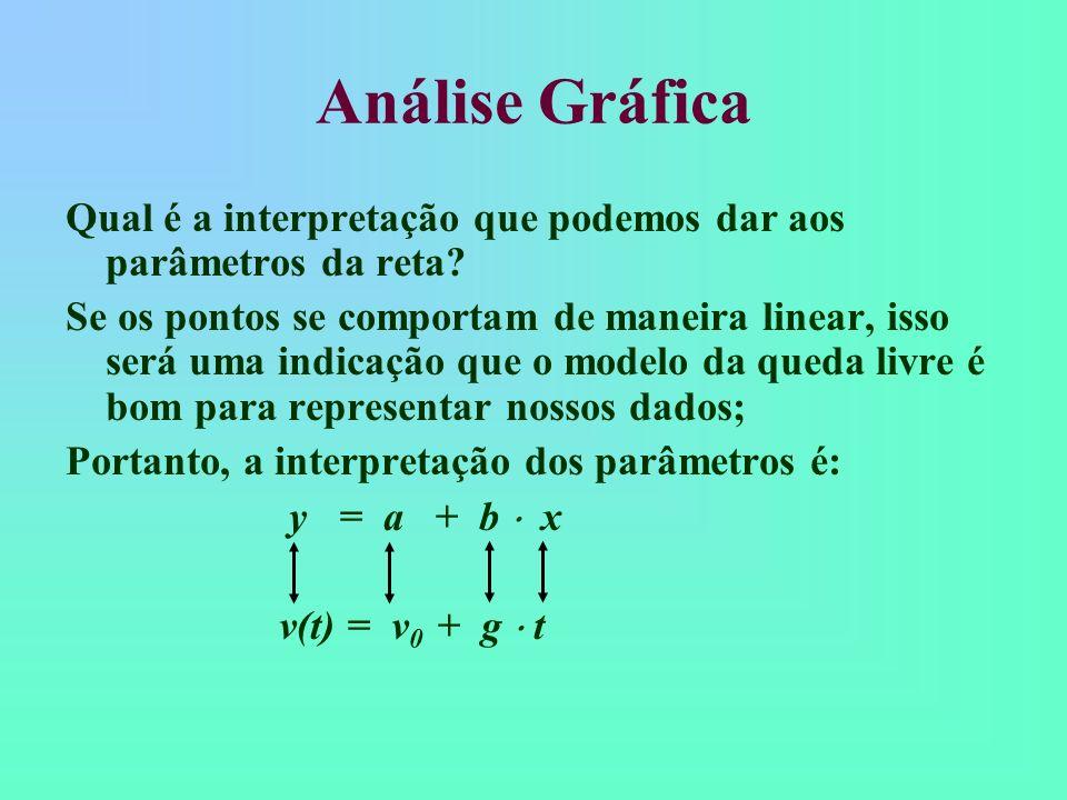 Análise Gráfica a cateto adjacente cateto oposto b = tan( ) = cateto oposto/cateto adjacente 2 pontos quaisquer y x